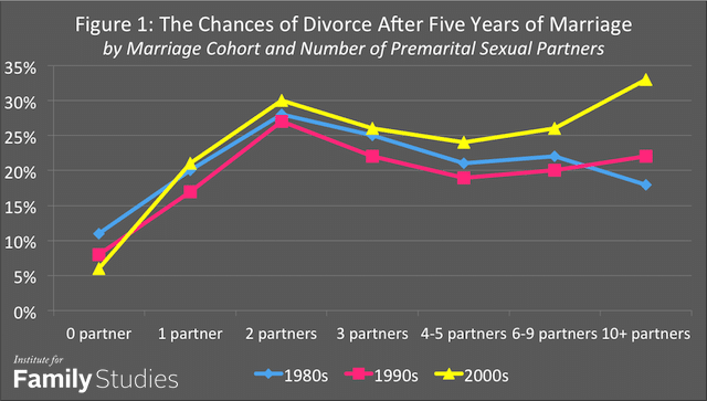 Report to divorce proof yourself dont have premarital sex ave but take a look at the graph if you learned elementary school level graph reading skills you will see that only one sex partner frequency is associated solutioingenieria Gallery