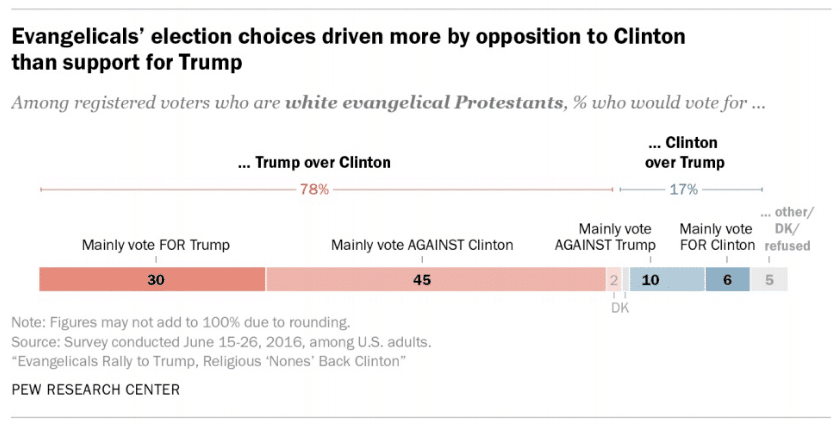 via Pew Research Center